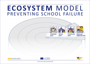 Preventing School Failure: Ecosystem Model image