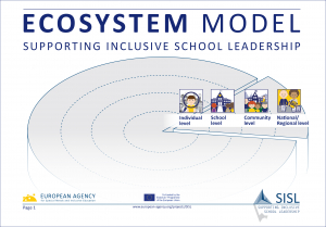 Supporting Inclusive School Leadership: Ecosystem Model image